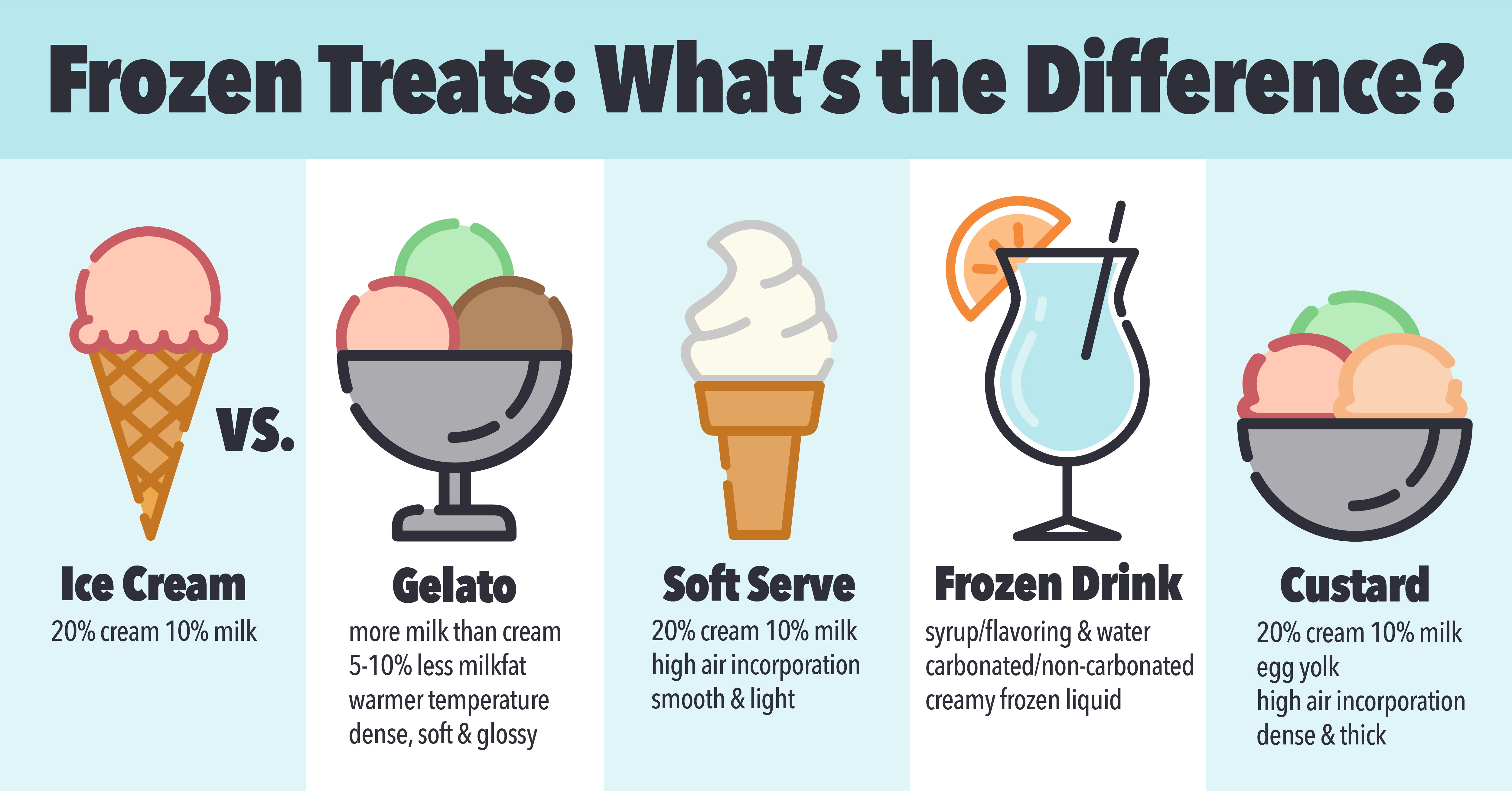 Why To Choose Commercial Gelato Ice Cream Machine